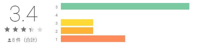 ChatPark(チャットパーク)の評価