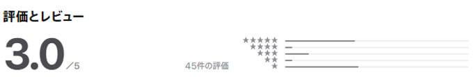 Aizuの評判